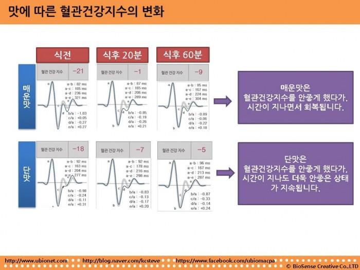 맛에따른 혈관건강지수 변화.jpg